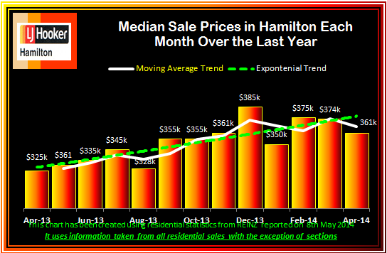 April 2014 Median Sale Prices Monthly over last 13 Months