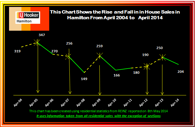 April 2014 Rise and Fall of House Sales 2004 - 2013