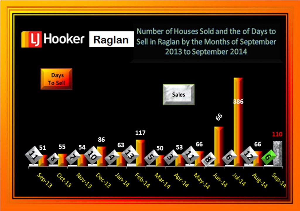 Days to sell Houses 2013 to September 2014