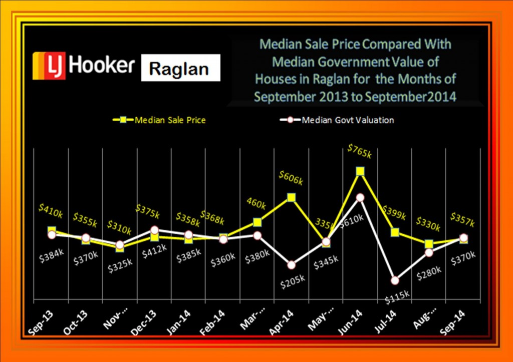 Median Sale Price Houses 2013 to September 2014