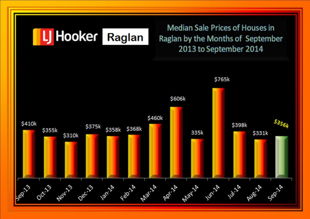 Median Sale Price Houses only 2013 to September 2014