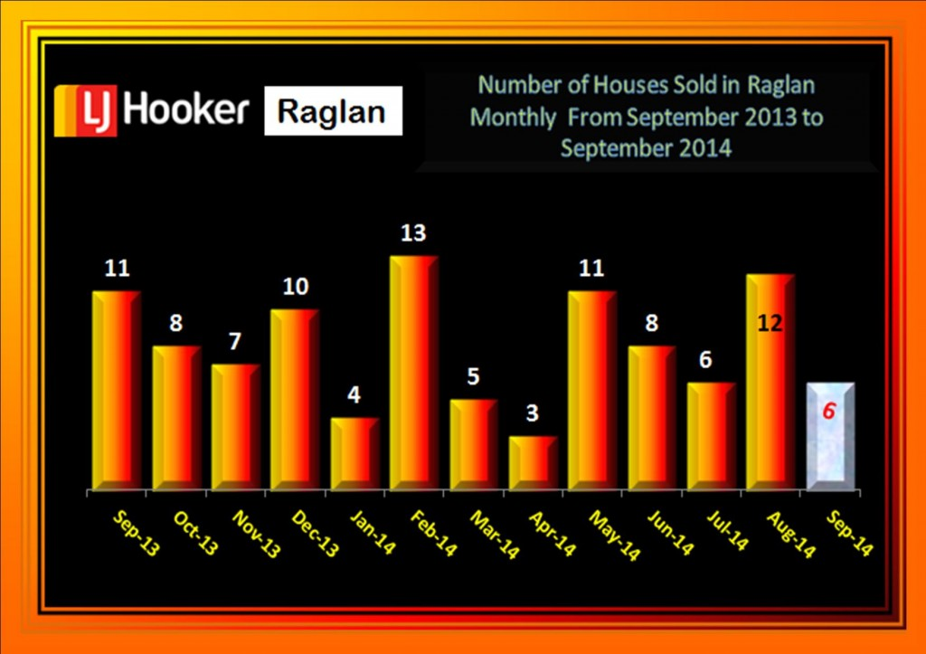Raglan Houses September 2013 to September 2014
