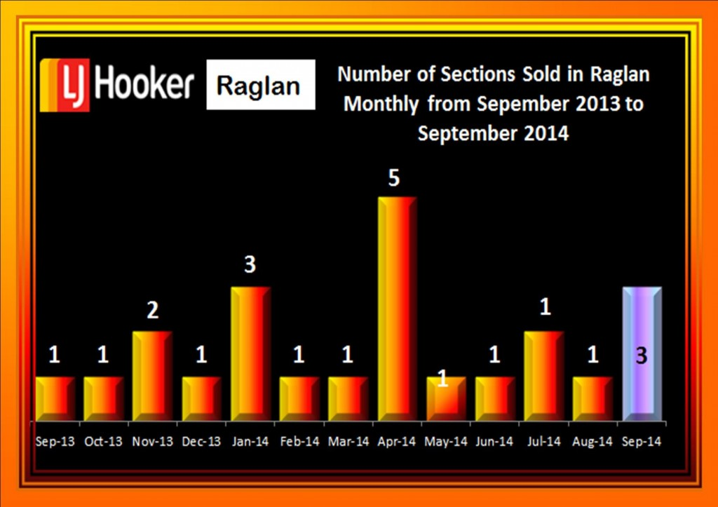 Raglan Sections September 2013 to September 2014
