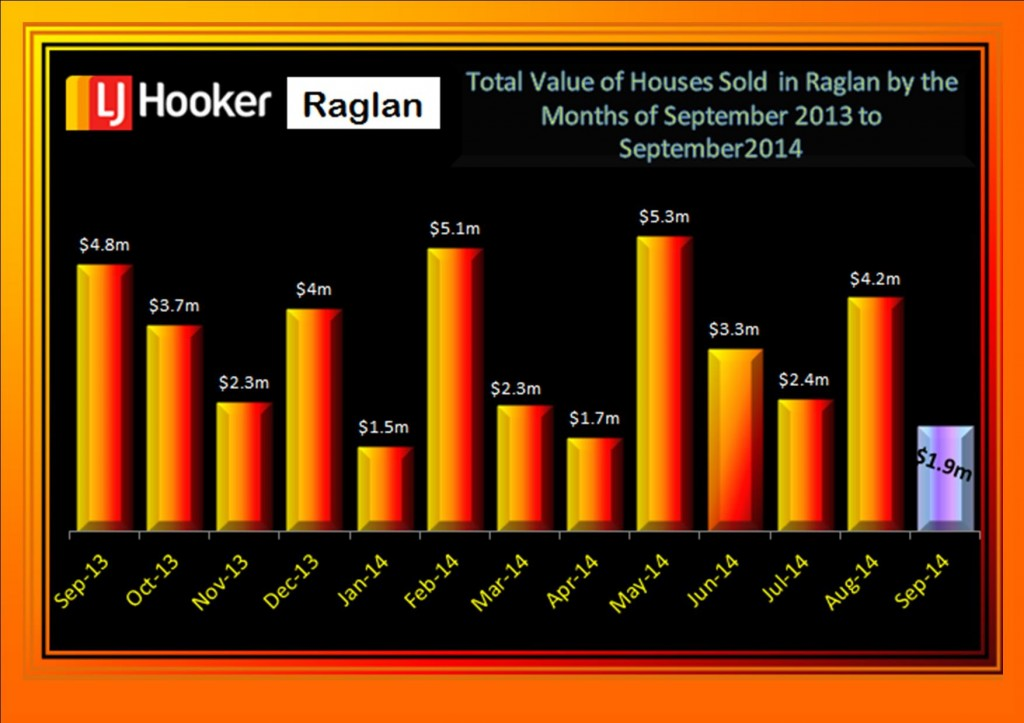 Value of Houses Sold 2013 to September 2014