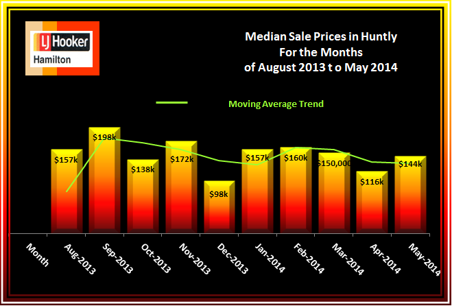 Huntly House Median Sale Prices August 2013 to May 2014