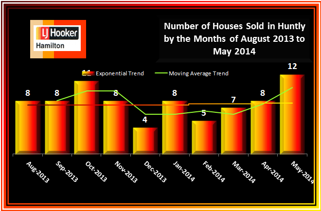 Huntly House Sales August 2013 to May 2014