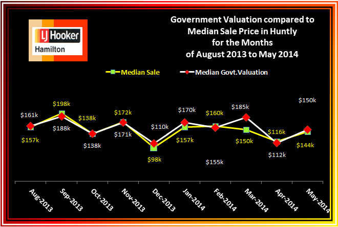 Huntly Median Sale v CV August 2013 to May 2014