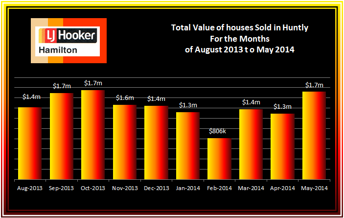 Huntly Total Value of House Sales August 2013 to May2014
