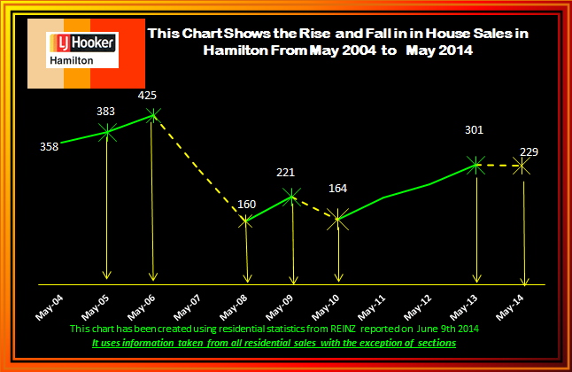 May 2014 Rise and Fall of House Sales 2004 - 2013