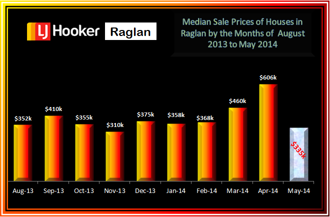 Raglan Residential Med Sale Prices Aug - May