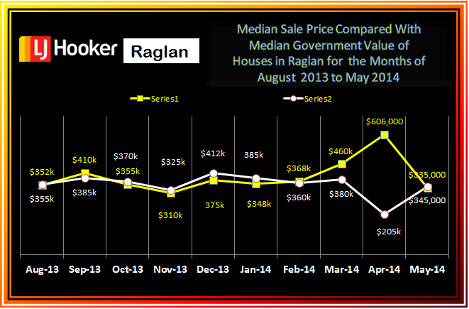 Raglan Residential Med Sale Prices V GV Aug - May