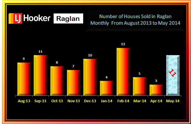 Raglan Residential Sales Aug - May