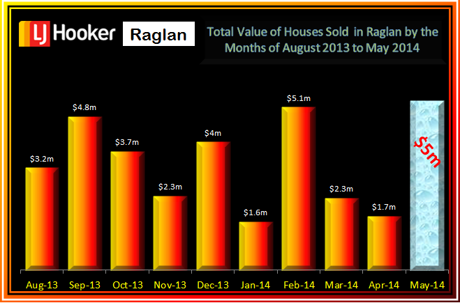 Raglan Residential Total Value Aug - May