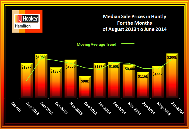 Huntly House Median Sale Prices August 2013 to June 2014