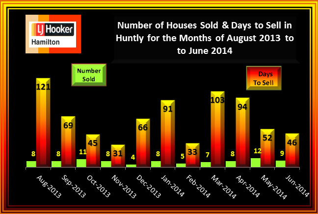 Huntly House Sales and Days to Sell August 2013 to June 2014