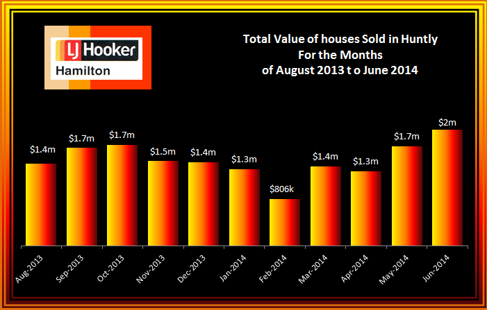 Huntly Total Value of House Sales August 2013 to June 2014