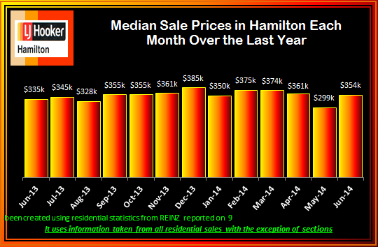 June 2014 Median Sale Prices Monthly over last 13 Months