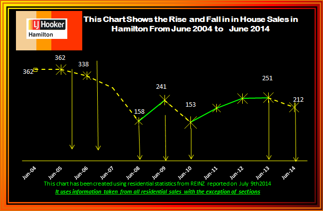 June 2014 Rise and Fall of House Sales 2004 - 2013