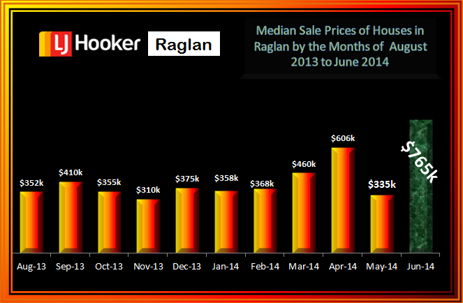 Raglan Residential Med Sale Prices Aug - June 2014