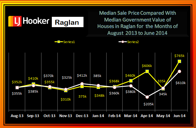 Raglan Residential Med Sale Prices V GV Aug - June 2014