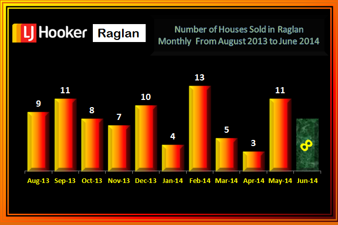 Raglan Residential Sales Aug - June