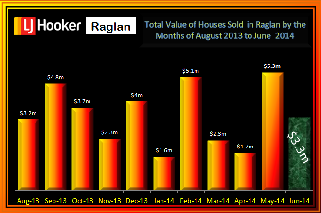 Raglan Residential Total Value Aug - June 2014