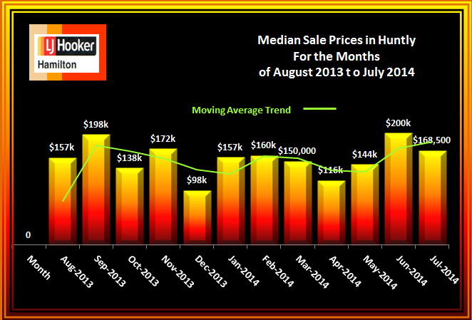 Huntly House Median Sale Prices August 2013 to July 2014