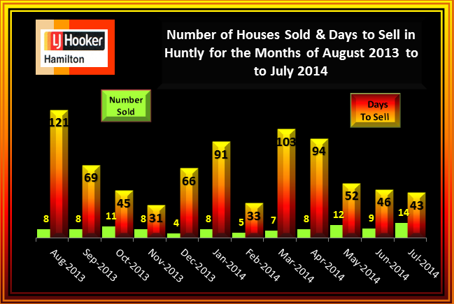 Huntly House Sales and Days to Sell August 2013 to July 2014