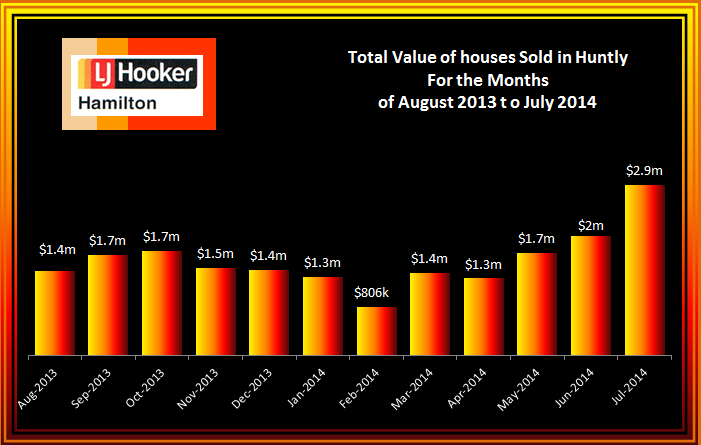 Huntly Total Value of House Sales August 2013 to July 2014
