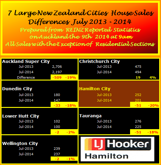 July 2014 Major City Sales Summary