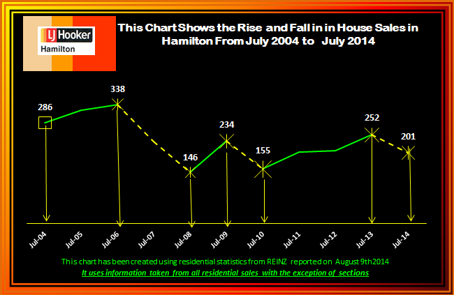 July 2014 Rise and Fall of House Sales 2004 - 2013