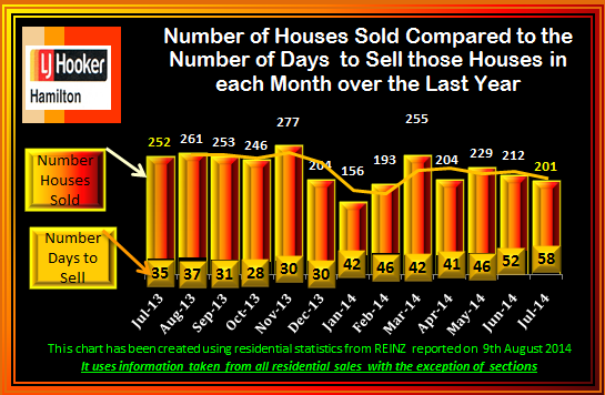 July 2014 Sales and days to sell
