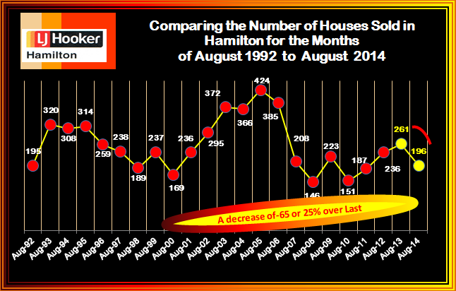 August 1992-2014 Sales