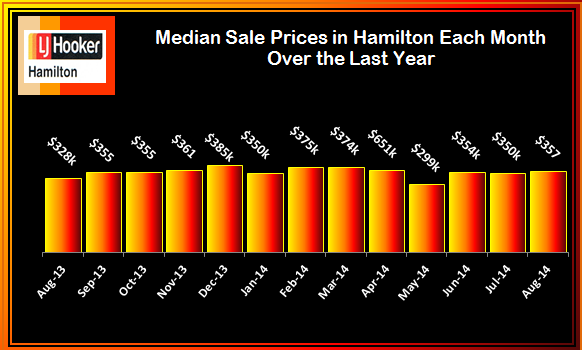 August 2014 Median Sale Prices Monthly over last 13 Months