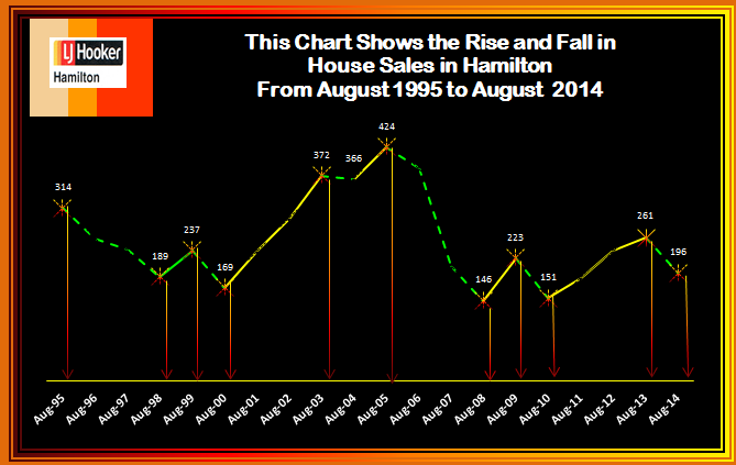 August rise & fall of house prices 1195 2014