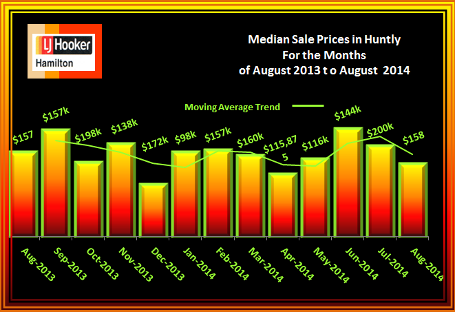 Huntly House Median Sale Prices August 2013 to August 2014