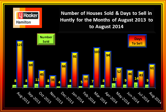 Huntly House Sales and Days to Sell August 2013 to August 2014