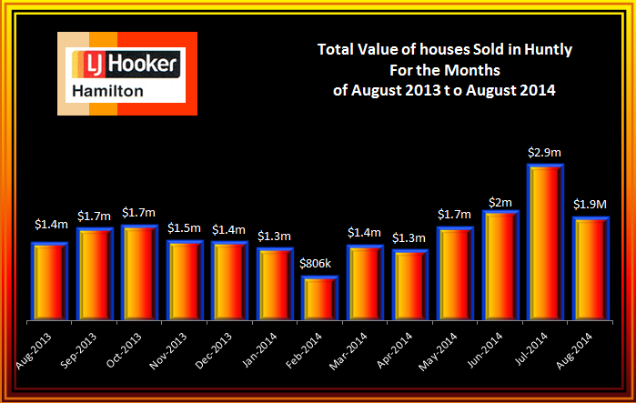 Huntly Total Value of House Sales August 2013 to August 2014