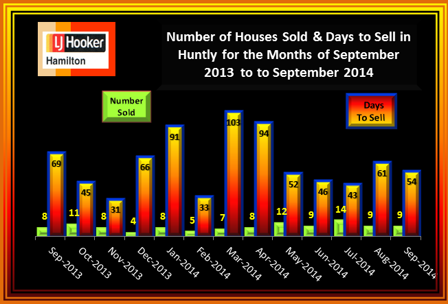 Huntly House Sales and Days to Sell September 2013 to September 2014