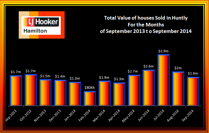 Huntly Total Value of House Sales September 2013 to September 2014