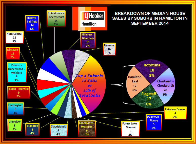 September 2014 Suburban Break down of Sales
