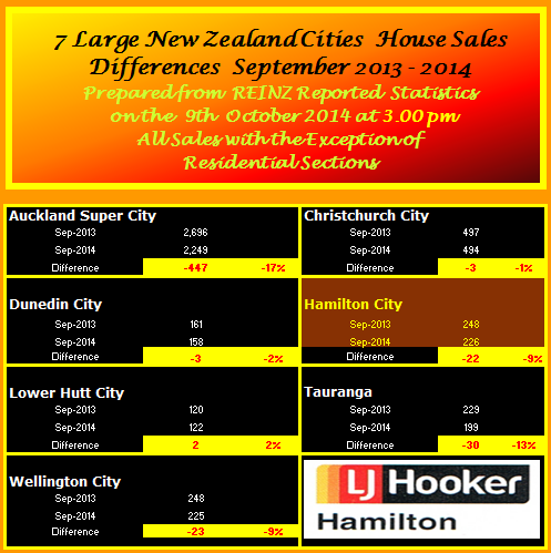 September Selected NZ Cities Sales