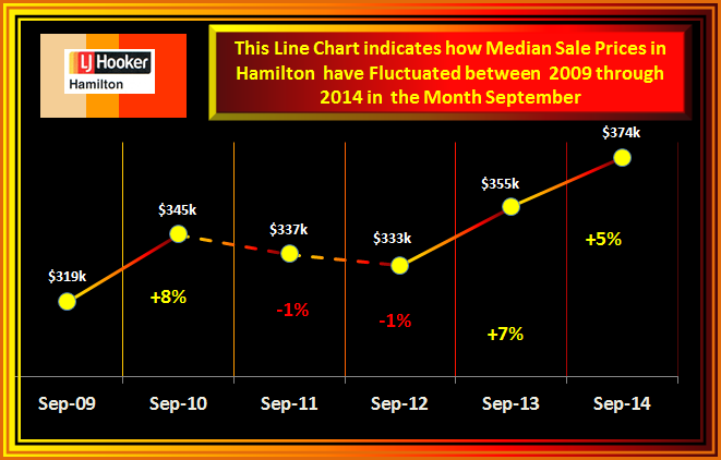 September fluctionion of Median Sale Prices 2014