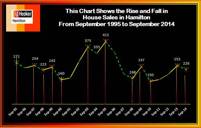 September rise & fall of house Sales 2014 (2)