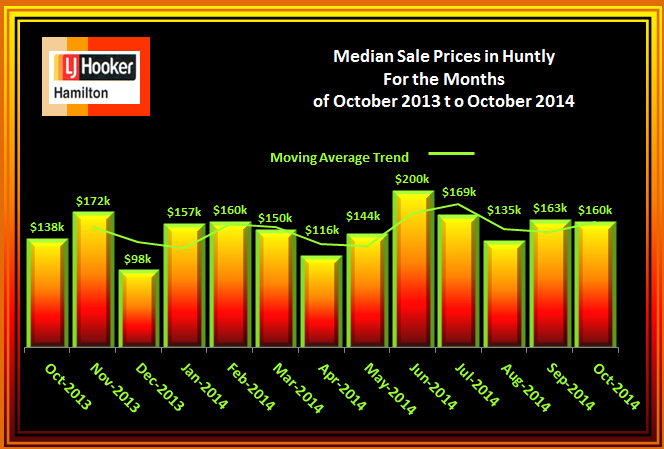 Huntly House Median Sale Prices October 2013 to October 2014