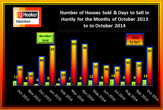 Huntly House Sales and Days to Sell October 2013 to October 2014
