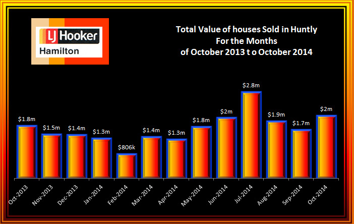 Huntly Total Value of House Sales October 2013 to October 2014