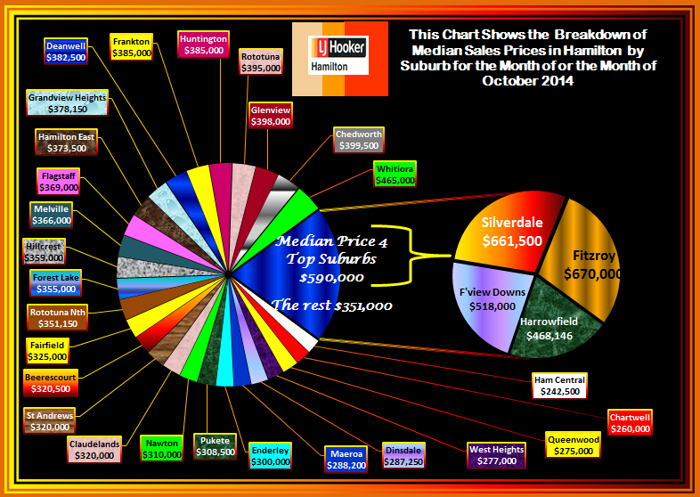 October 2014 Suburban Breakdown Median Prices