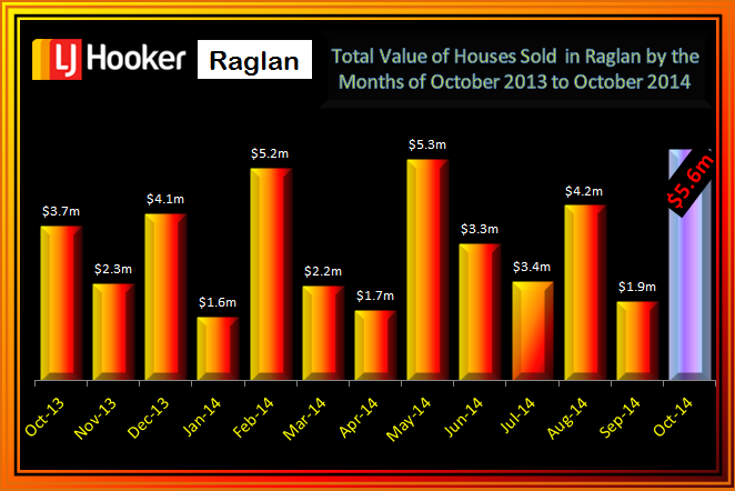 October 2014Total Value Value of House Sales Raglan