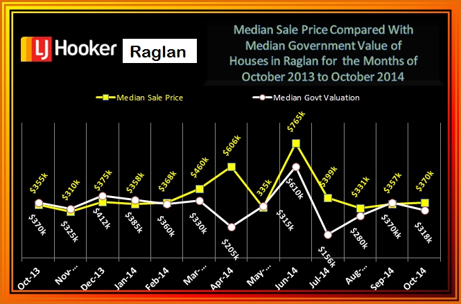 October Med Sale v GV Raglan 2014 Houses